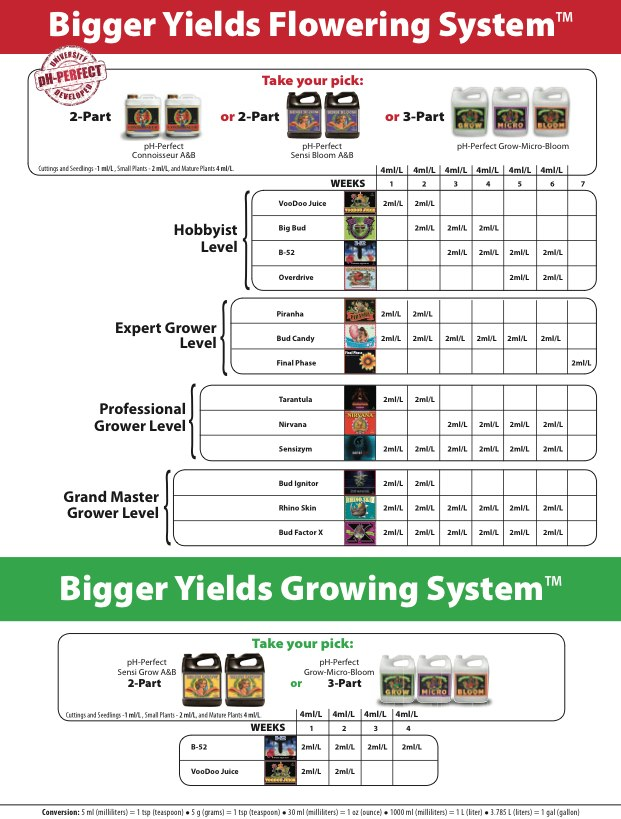 Advanced Nutrients Feeding Schedule