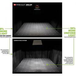 Eye-Hortilux-CMH315-Versus-Competitor-Uniformity-Graphic