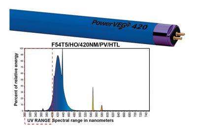 PowerVEG T5 420 Blue Grow Light